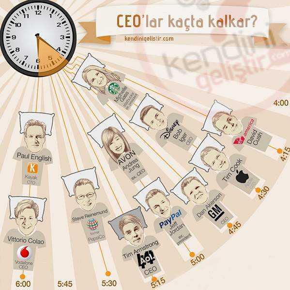 Erken kalkan CEO olur (mu?)